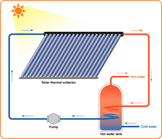 Component Of Solar Thermal Energy
