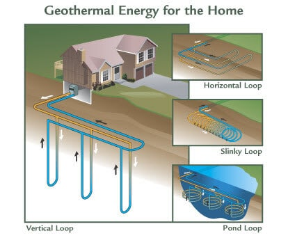 Geothermal Energy For Home