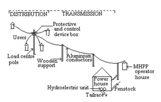 Hydroelectric Transmission Lines