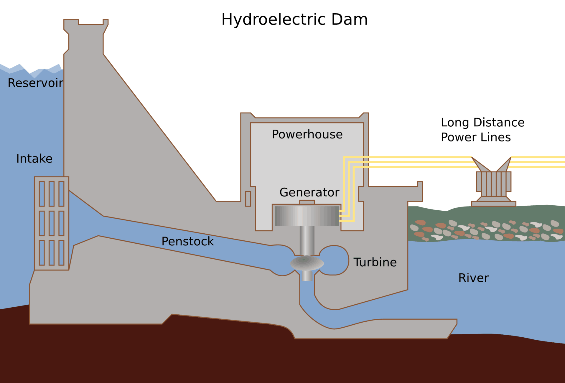 Hydroelectric Plant Schemes